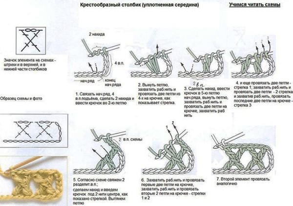перекрещенные столбики рис 1