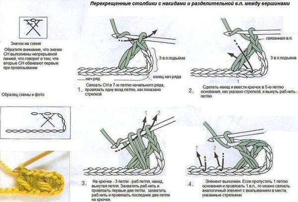 перекрещенные столбики рис 3