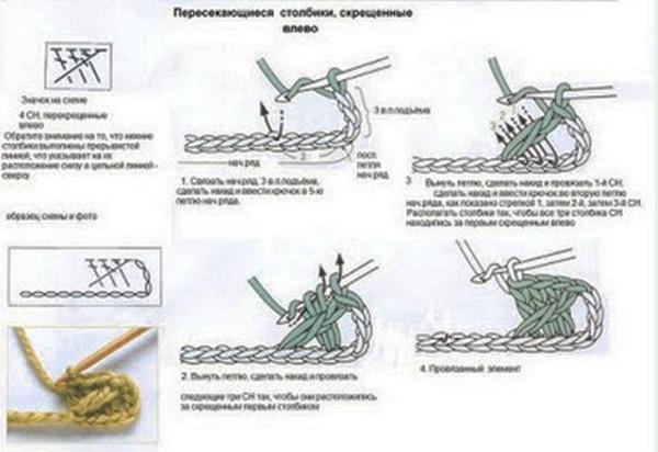 перекрещенные столбики рис 4