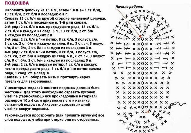 Полное описание вязание крючком пинетки