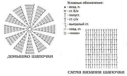 схема донышка шапочки крючком для девочки