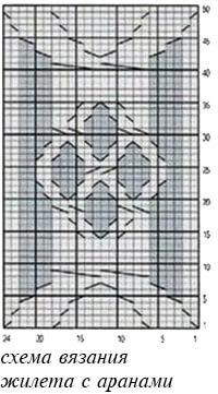 схема аранов для жилета